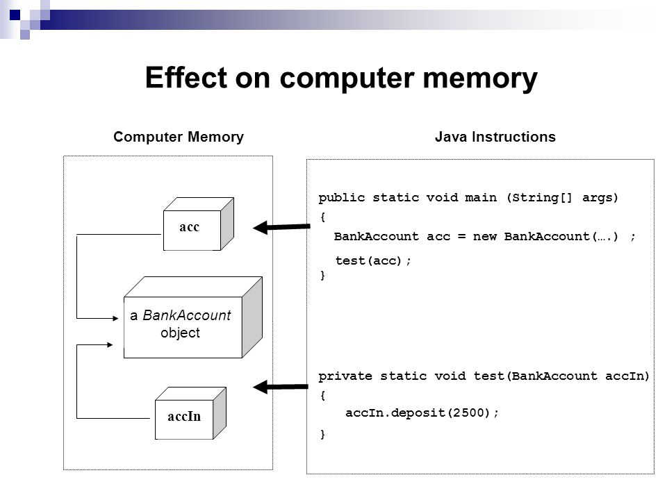 Effect on computer memory public static void main (String[] args) { BankAccount acc = new BankAccount(….) ; } Computer MemoryJava Instructions acc a B