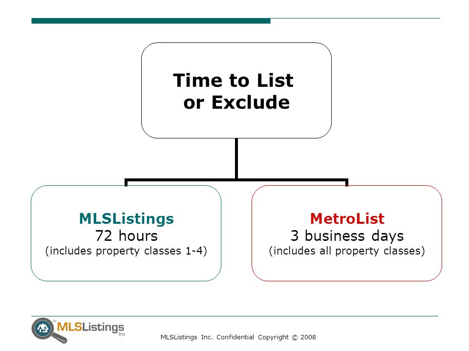 MLSListings Inc. Confidential Copyright © 2008 Time to List or Exclude MLSListings 72 hours (includes property classes 1-4) MetroList 3 business days