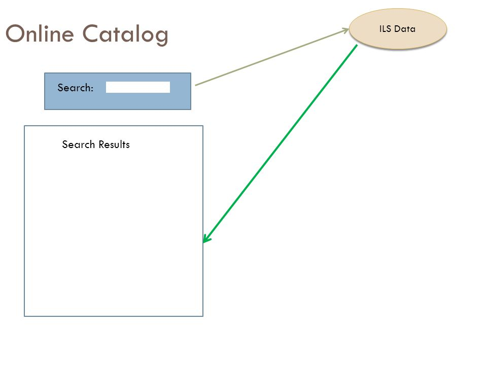 Online Catalog Search: Search Results ILS Data