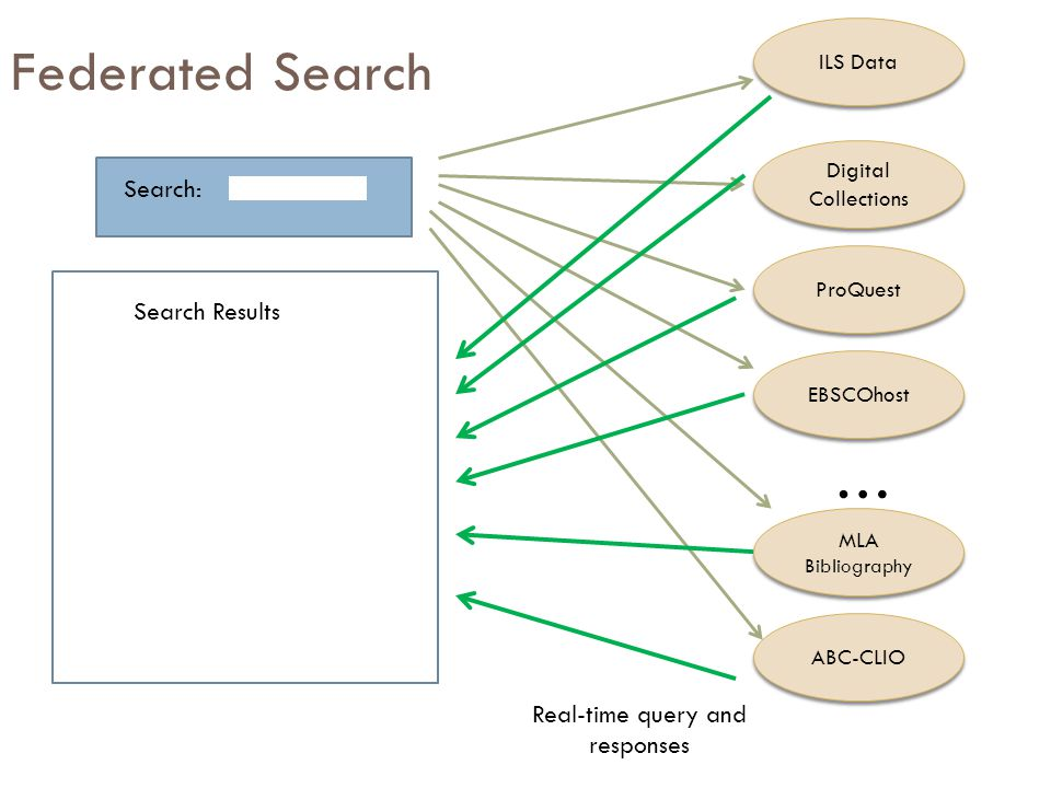 Federated Search Search: Digital Collections ProQuest EBSCOhost … MLA Bibliography ABC-CLIO Search Results Real-time query and responses ILS Data