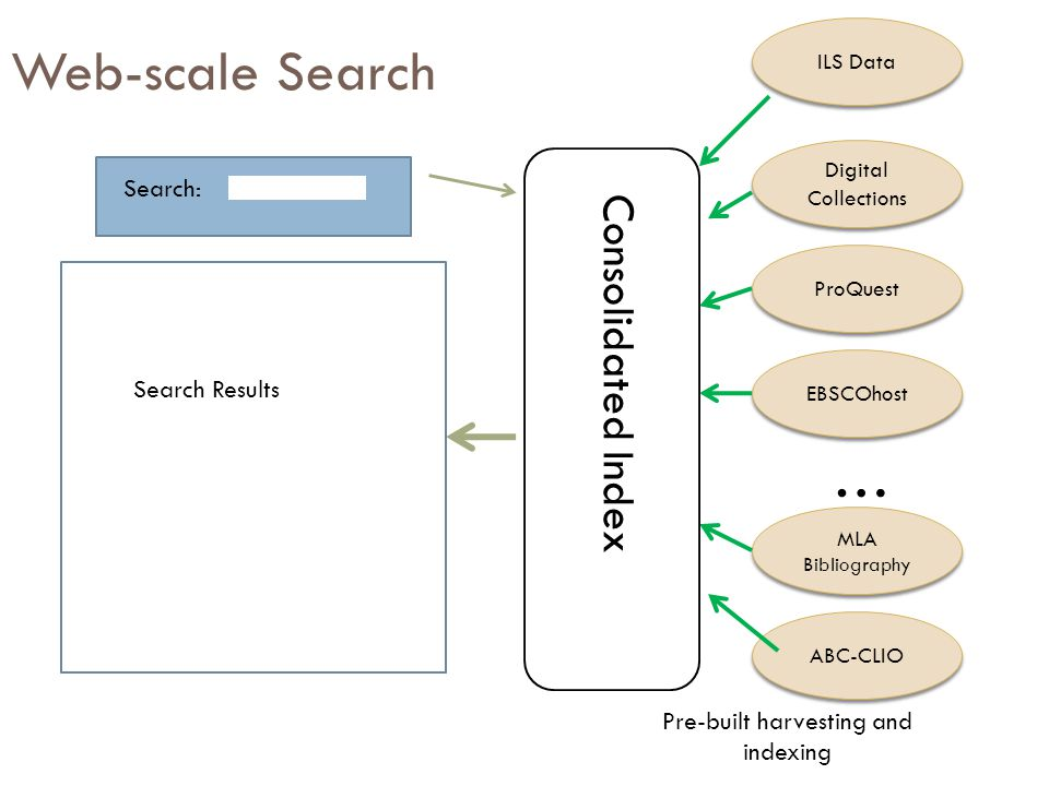 Web-scale Search Search: Digital Collections ProQuest EBSCOhost … MLA Bibliography ABC-CLIO Search Results Pre-built harvesting and indexing Consolidated Index ILS Data