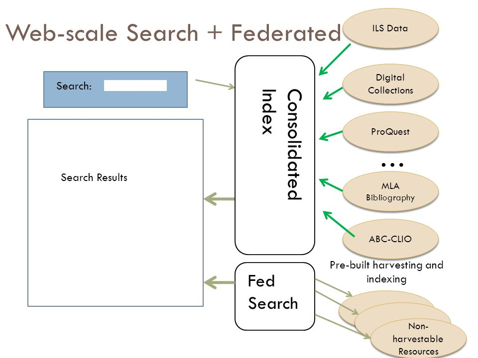 Web-scale Search + Federated Search Search: Digital Collections ProQuest … MLA Bibliography ABC-CLIO Search Results Pre-built harvesting and indexing Consolidated Index ILS Data Fed Search Non- harvestable Resources Non- harvestable Resources