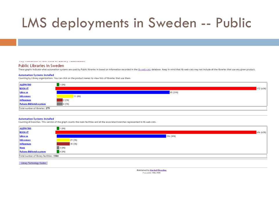 LMS deployments in Sweden -- Public