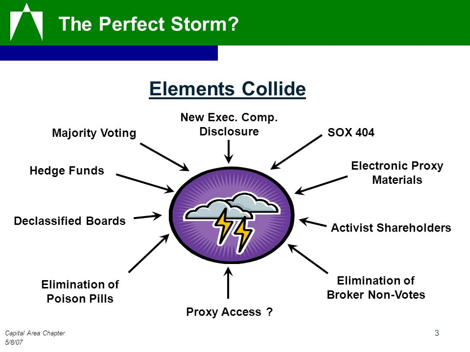 Capital Area Chapter 5/8/07 3 The Perfect Storm? Elements Collide Declassified Boards Elimination of Poison Pills Elimination of Broker Non-Votes Elec