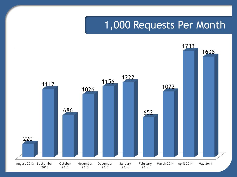 Requests by Servicer