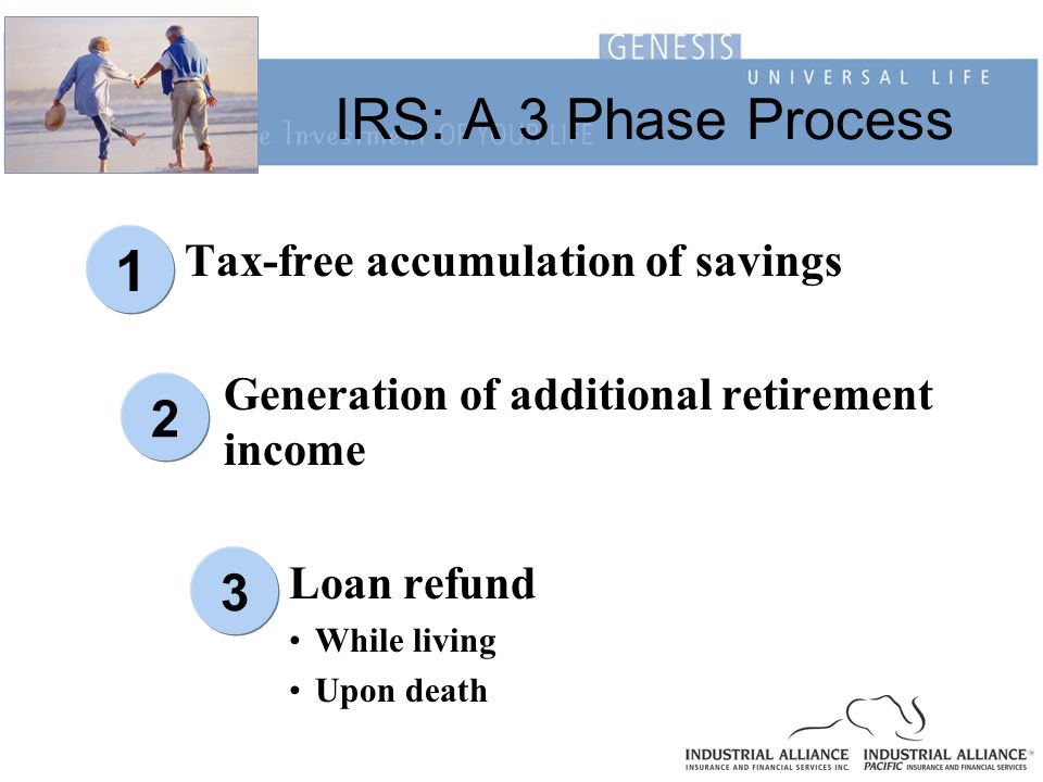 IRS: A 3 Phase Process Tax-free accumulation of savings Generation of additional retirement income Loan refund While living Upon death 1 23