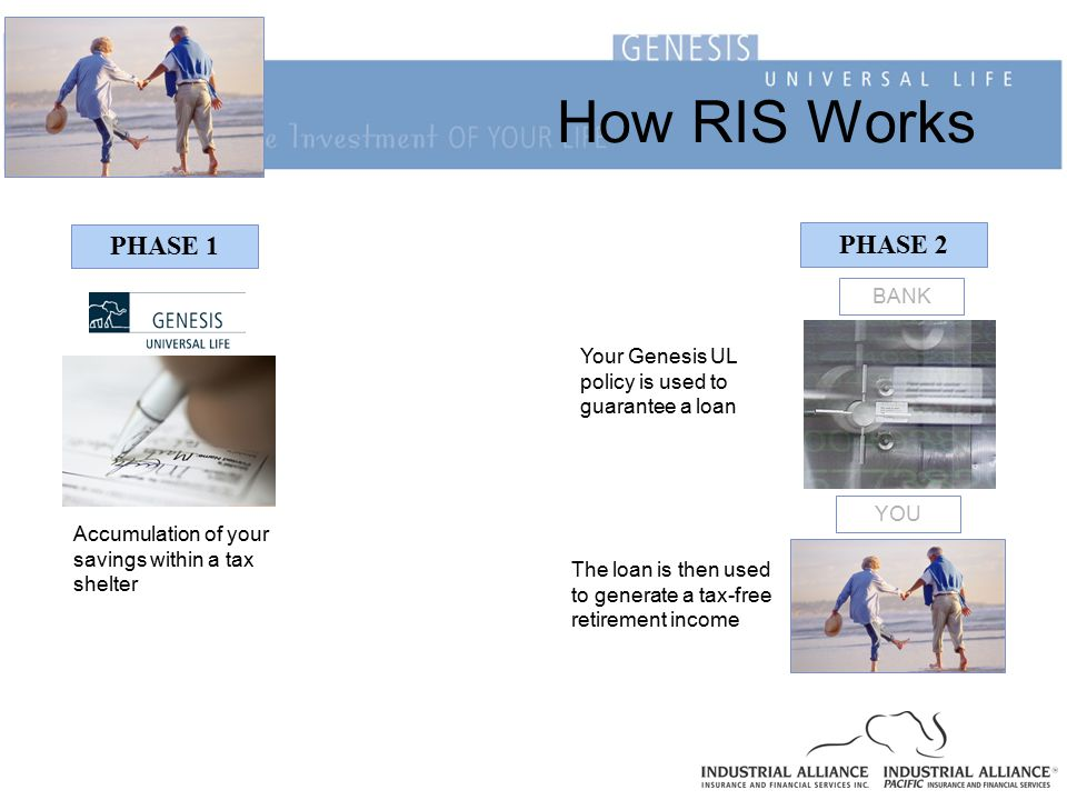 How RIS Works PHASE 1 PHASE 2 BANK Your Genesis UL policy is used to guarantee a loan YOU The loan is then used to generate a tax-free retirement income Accumulation of your savings within a tax shelter