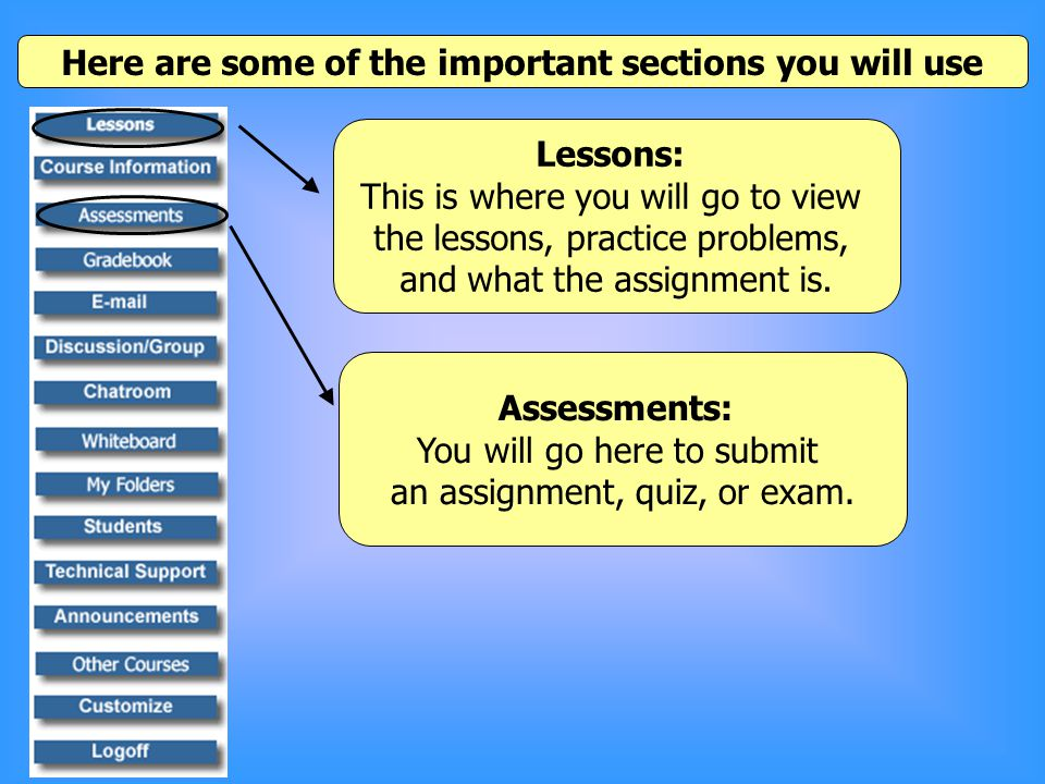 Here are some of the important sections you will use Lessons: This is where you will go to view the lessons, practice problems, and what the assignment is.