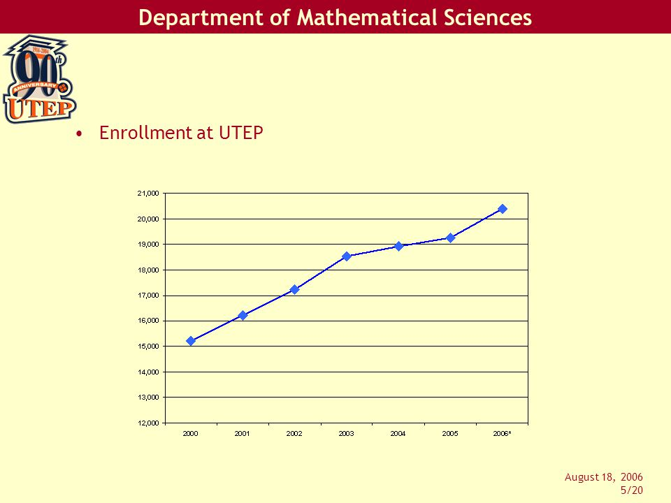 Department of Mathematical Sciences August 18, 2006 6/20 UTEP Student Profile –24 years of age (undergraduate student average) –34 years of age (graduate student average) –55% Female –72% Hispanic (Mexican American) –12% International (incl.