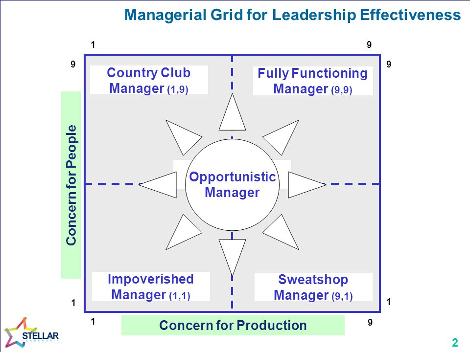 2 Managerial Grid for Leadership Effectiveness Concern for Production Country Club Manager (1,9) Fully Functioning Manager (9,9) Status Quo Manager (5