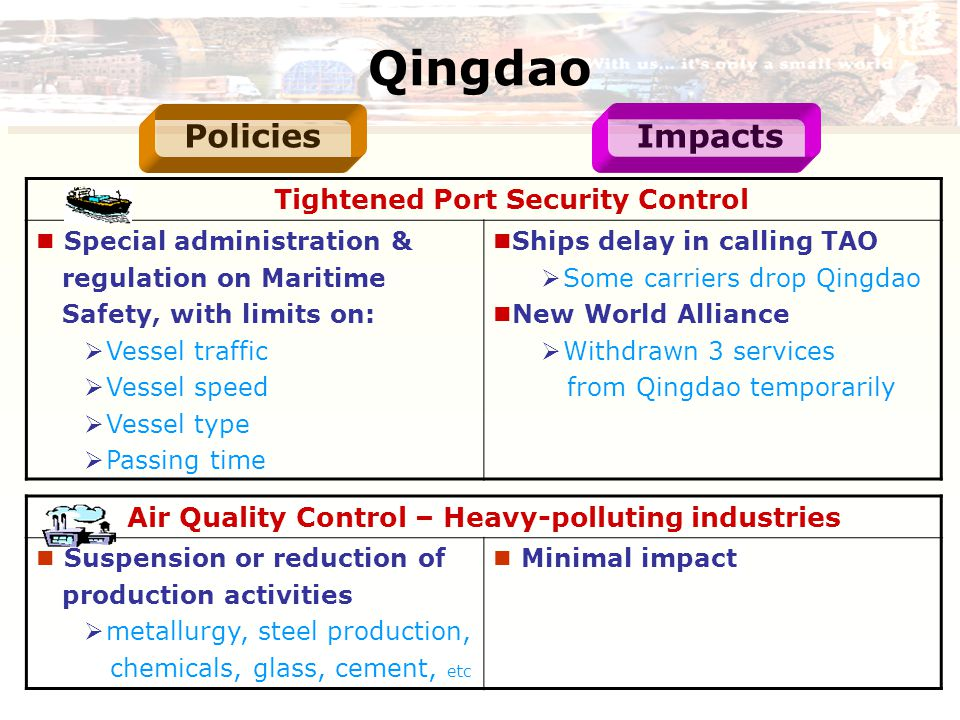 Qingdao Tightened Port Security Control Special administration & regulation on Maritime Safety, with limits on:  Vessel traffic  Vessel speed  Vessel type  Passing time Ships delay in calling TAO  Some carriers drop Qingdao New World Alliance  Withdrawn 3 services from Qingdao temporarily Air Quality Control – Heavy-polluting industries Suspension or reduction of production activities  metallurgy, steel production, chemicals, glass, cement, etc Minimal impact PoliciesImpacts