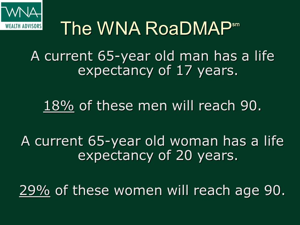 The WNA RoaDMAP sm A current 65-year old man has a life expectancy of 17 years. 18% of these men will reach 90. A current 65-year old woman has a life