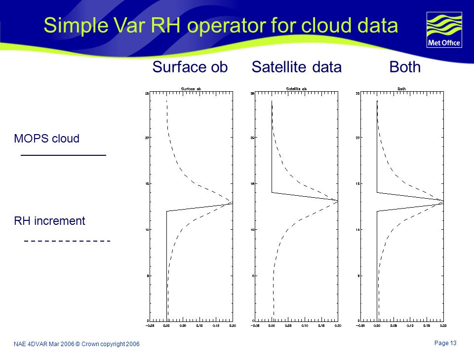 Page 13 NAE 4DVAR Mar 2006 © Crown copyright 2006 Simple Var RH operator for cloud data Surface ob Satellite dataBoth MOPS cloud RH increment