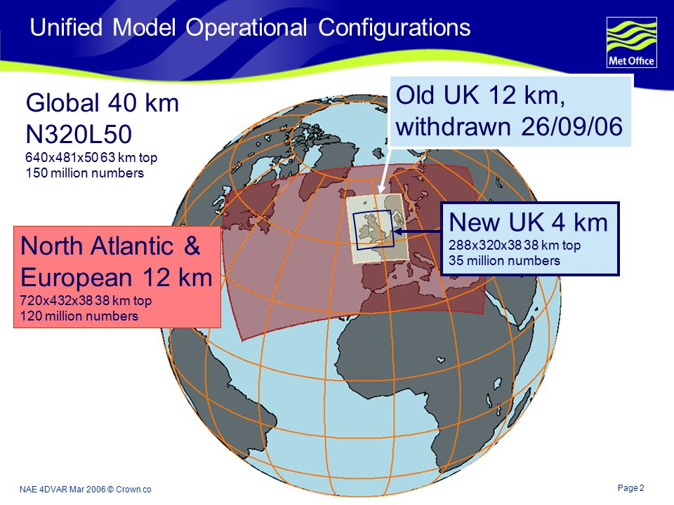 Page 2 NAE 4DVAR Mar 2006 © Crown copyright 2006 Unified Model Operational Configurations Global 40 km N320L50 640x481x50 63 km top 150 million numbers North Atlantic & European 12 km 720x432x38 38 km top 120 million numbers Old UK 12 km, withdrawn 26/09/06 New UK 4 km 288x320x38 38 km top 35 million numbers