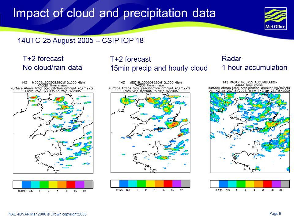 Page 9 NAE 4DVAR Mar 2006 © Crown copyright 2006 Impact of cloud and precipitation data Radar 1 hour accumulation T+2 forecast 15min precip and hourly cloud T+2 forecast No cloud/rain data 14UTC 25 August 2005 – CSIP IOP 18