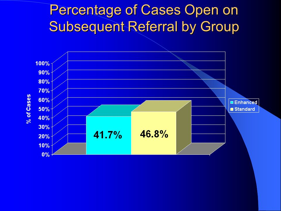 Percentage of Cases Open on Subsequent Referral by Group