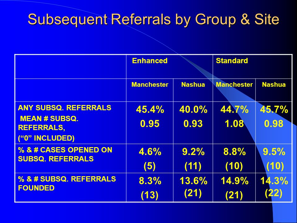 "Subsequent Referrals by Group & Site EnhancedStandard ManchesterNashuaManchesterNashua ANY SUBSQ. REFERRALS MEAN # SUBSQ. REFERRALS, (""0"" INCLUDED) 45"