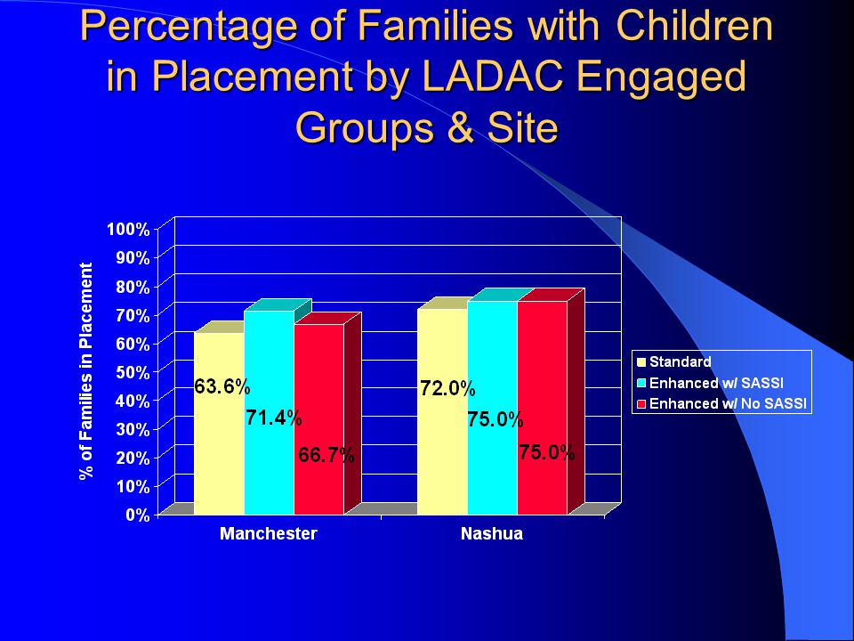 Percentage of Families with Children in Placement by LADAC Engaged Groups & Site