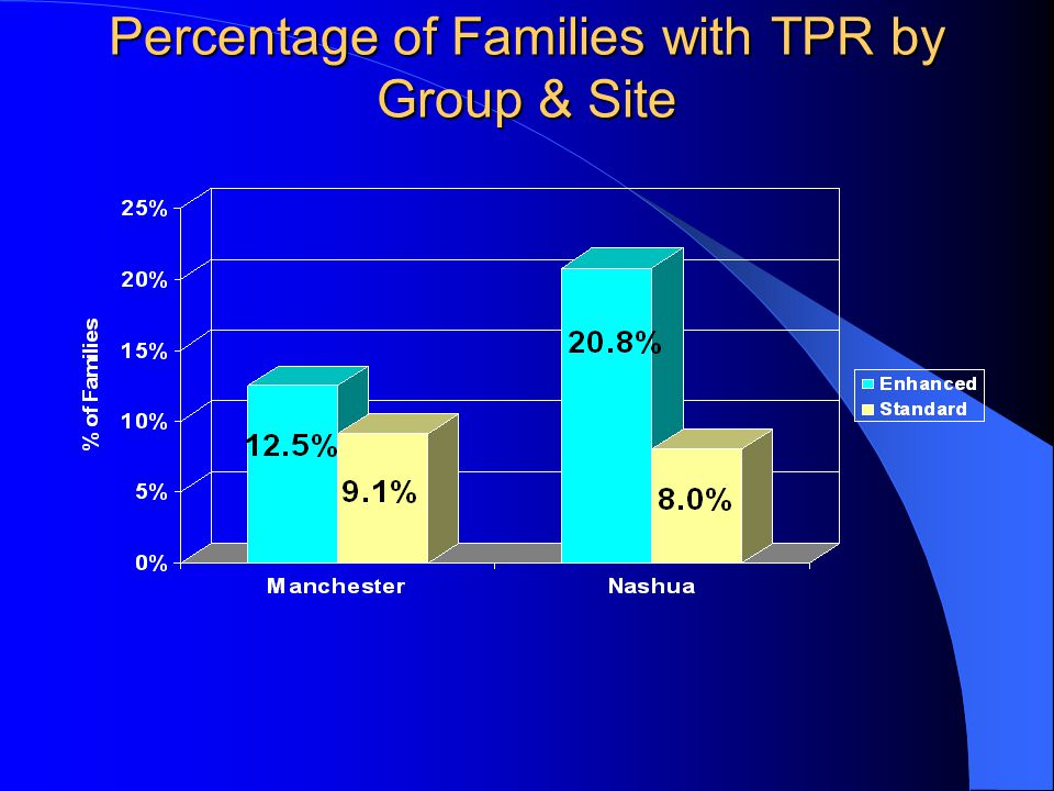 Percentage of Families with TPR by Group & Site