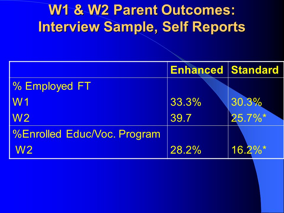 W1 & W2 Parent Outcomes: Interview Sample, Self Reports EnhancedStandard % Employed FT W1 W2 33.3% 39.7 30.3% 25.7%* %Enrolled Educ/Voc. Program W228.