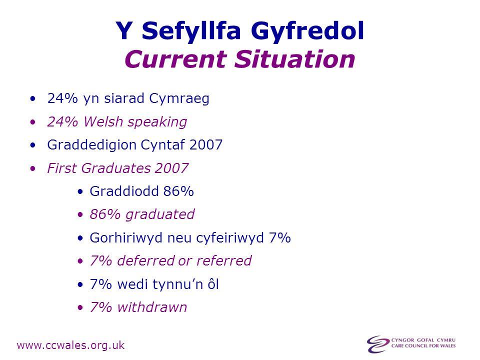 www.ccwales.org.uk Y Sefyllfa Gyfredol Current Situation 24% yn siarad Cymraeg 24% Welsh speaking Graddedigion Cyntaf 2007 First Graduates 2007 Graddiodd 86% 86% graduated Gorhiriwyd neu cyfeiriwyd 7% 7% deferred or referred 7% wedi tynnu'n ôl 7% withdrawn