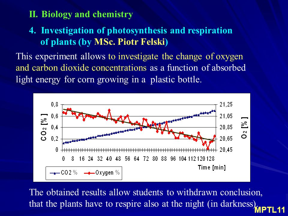 4. Investigation of photosynthesis and respiration of plants (by MSc.