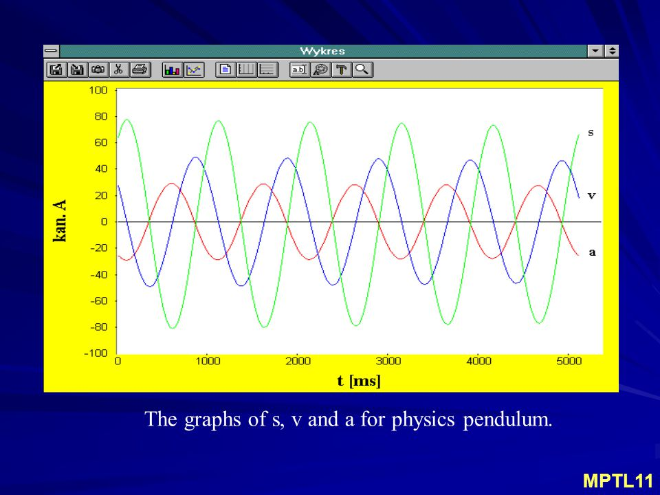 The graphs of s, v and a for physics pendulum. MPTL11
