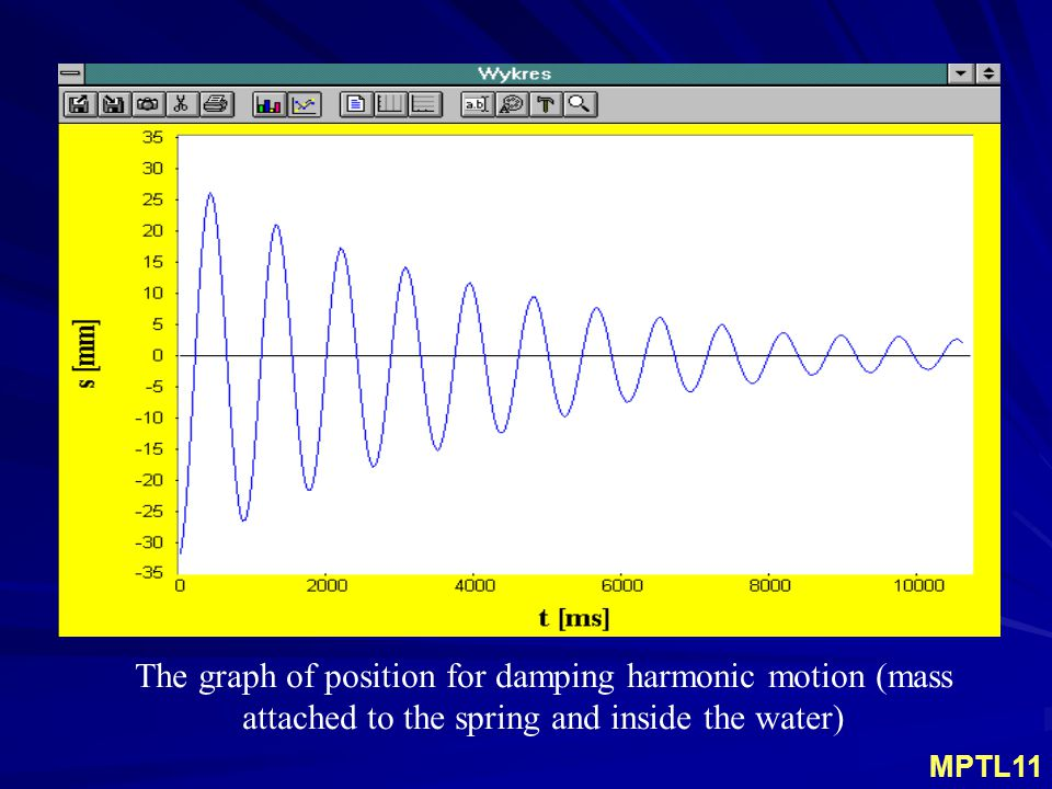 The graph of position for damping harmonic motion (mass attached to the spring and inside the water) MPTL11