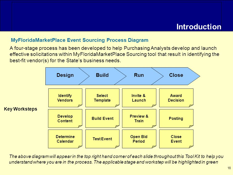 18 Introduction MyFloridaMarketPlace Event Sourcing Process Diagram DesignBuildRunClose Identify Vendors Develop Content Select Template Build Event Preview & Train Invite & Launch Key Worksteps Updating Live event Determine Calendar Test Event Open Bid Period Posting Award Decision Close Event The above diagram will appear in the top right hand corner of each slide throughout this Tool Kit to help you understand where you are in the process.