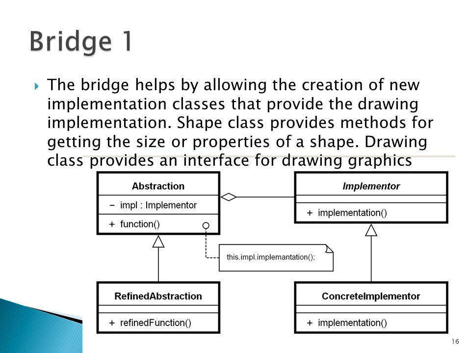  The bridge helps by allowing the creation of new implementation classes that provide the drawing implementation.