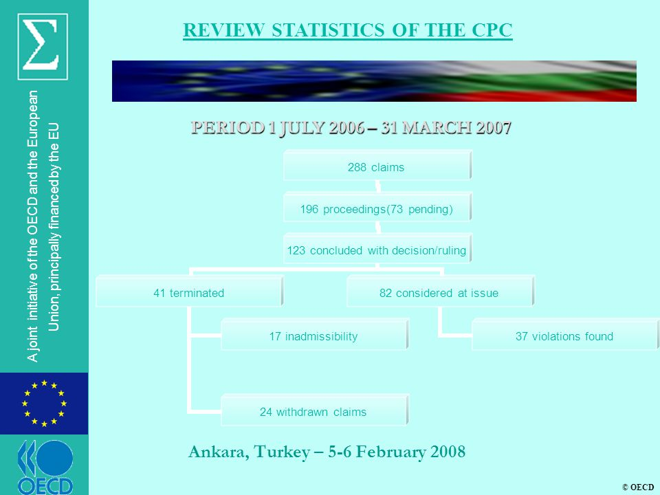 © OECD A joint initiative of the OECD and the European Union, principally financed by the EU Ankara, Turkey – 5-6 February 2008 REVIEW STATISTICS OF THE CPC PERIOD 1 JULY 2006 – 31 MARCH 2007 288 claims 196 proceedings(73 pending) 123 concluded with decision/ruling 41 terminated 17 inadmissibility 24 withdrawn claims 82 considered at issue 37 violations found