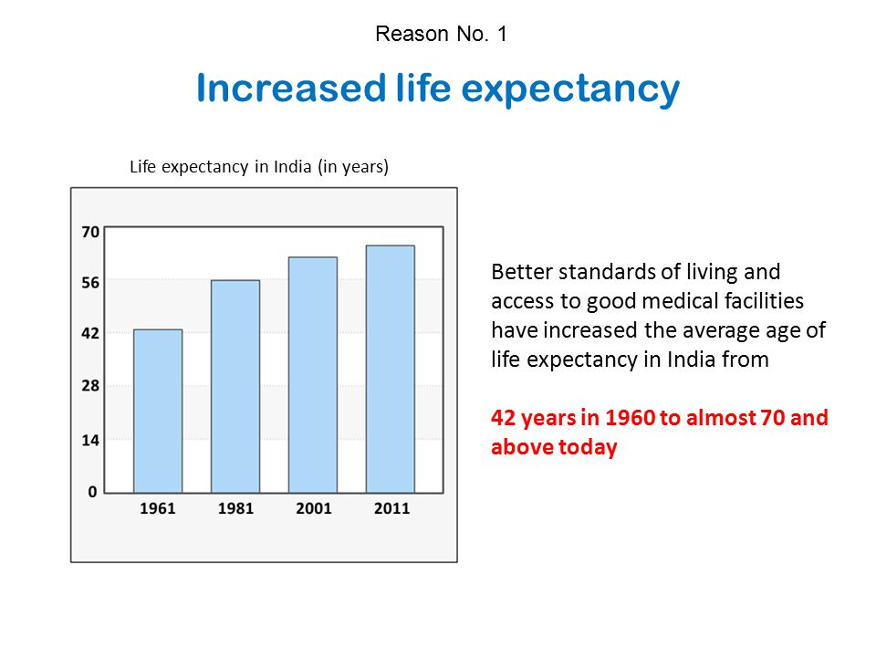 Increased life expectancy Better standards of living and access to good medical facilities have increased the average age of life expectancy in India from 42 years in 1960 to almost 70 and above today Reason No.