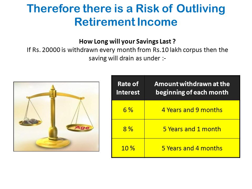 Therefore there is a Risk of Outliving Retirement Income How Long will your Savings Last .