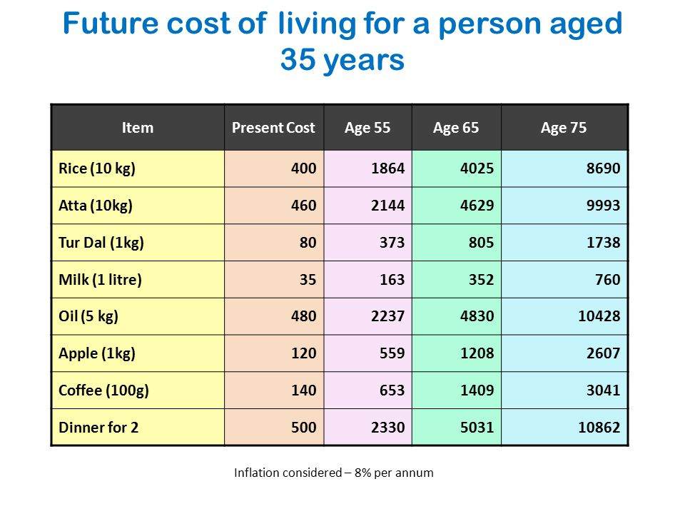 Future cost of living for a person aged 35 years ItemPresent CostAge 55Age 65Age 75 Rice (10 kg)400186440258690 Atta (10kg)460214446299993 Tur Dal (1kg)803738051738 Milk (1 litre)35163352760 Oil (5 kg)4802237483010428 Apple (1kg)12055912082607 Coffee (100g)14065314093041 Dinner for 25002330503110862 Inflation considered – 8% per annum
