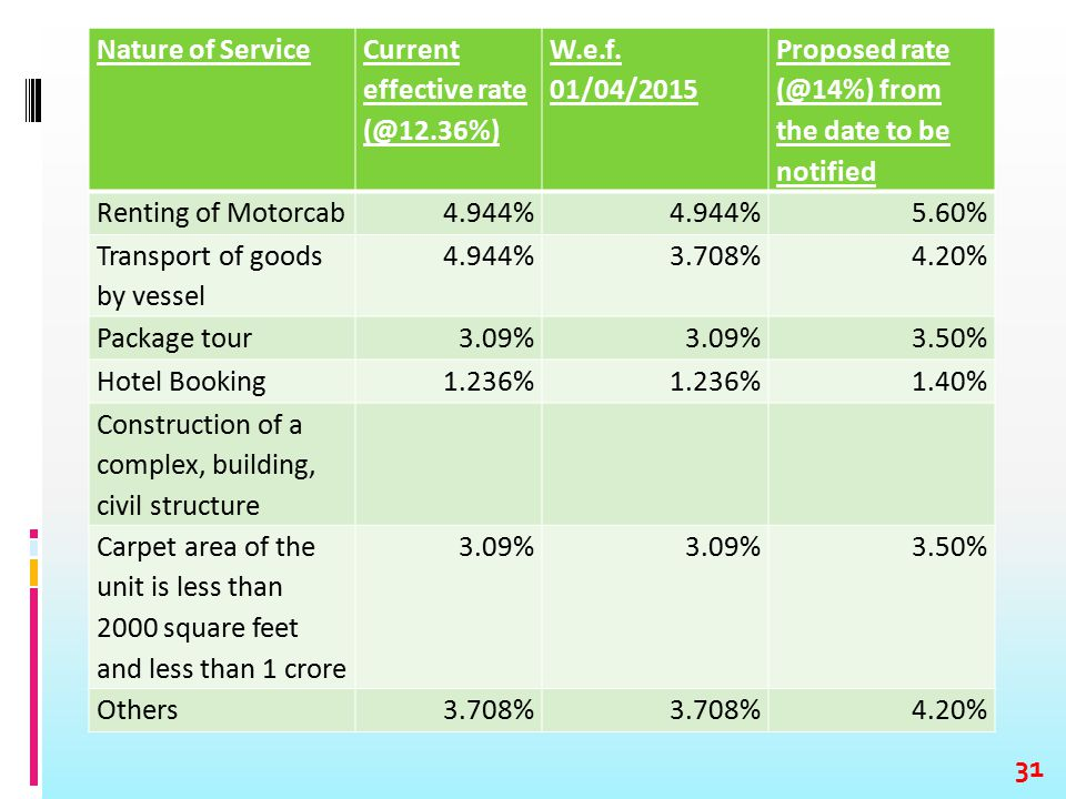 Nature of Service Current effective rate (@12.36%) W.e.f. 01/04/2015 Proposed rate (@14%) from the date to be notified Renting of Motorcab4.944% 5.60%