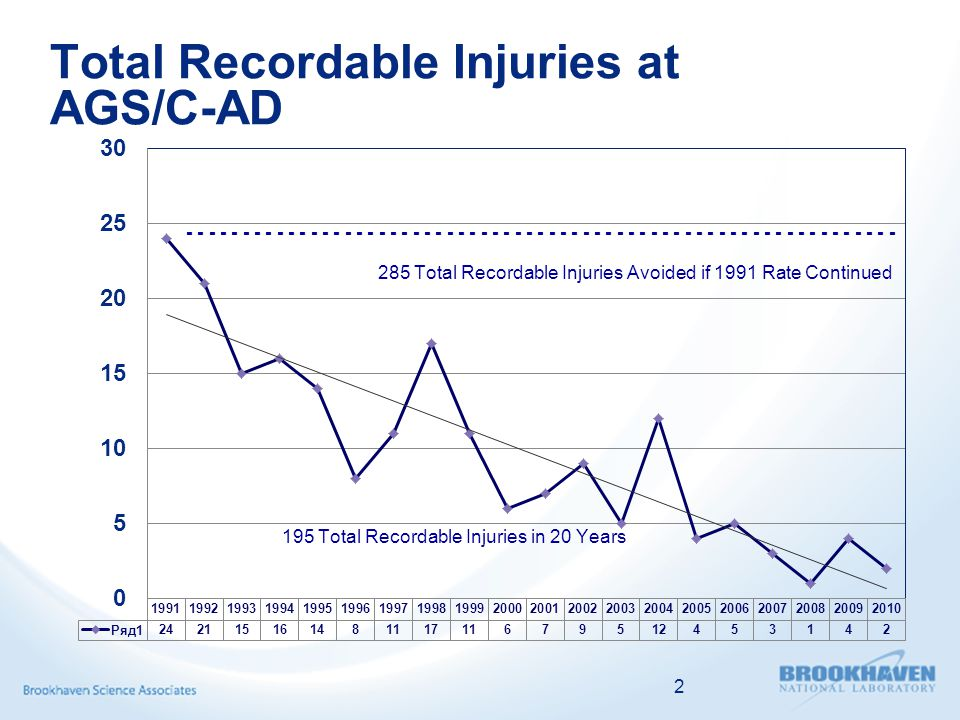 Total Recordable Injuries at AGS/C-AD 2