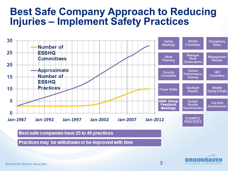 3 Best Safe Company Approach to Reducing Injuries – Implement Safety Practices Safety Meetings WOSH Committee Disciplinary Rules Work Planning Manager Work Observations Management Review Security Committee Human Performance Training HPI Committee Power Walks Spotlight Awards Weekly Safety Emails NEW Group Feedback Meetings Design Review Questionnaire Job Risk Assessments EXAMPLE PRACTICES Best safe companies have 25 to 40 practicesPractices may be withdrawn or be improved with time