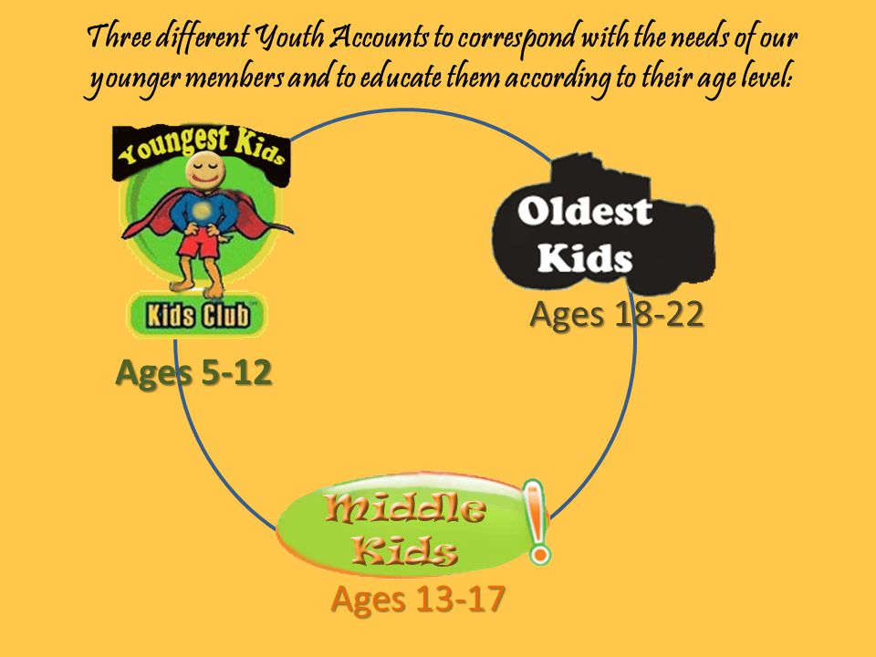 Three different Youth Accounts to correspond with the needs of our younger members and to educate them according to their age level: Ages 5-12 Ages 13-17 Ages 18-22