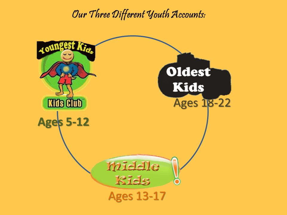 Ages 18-22 Features: Offers a safe transition for young adults into adulthood Makes financial services and resources available Personalized newsletters Interactive website ATM or Debit card with the member's name on it (upon request) For a limited time, new Oldest Kids account owners will be entered to win a netbook!!* Other Facts & Requirements: No joint owner required.