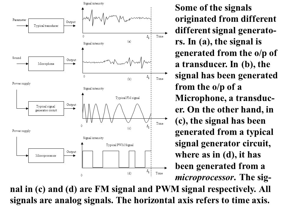 Frequency Amplitude of Spectral density Figure shows the frequency domain representation of a typical nonperiodic signal.