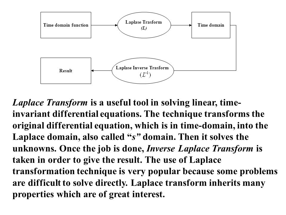 Time domain function Laplase Trasform (L) Time domain Laplase Inverse Trasform Result Laplace Transform is a useful tool in solving linear, time- inva