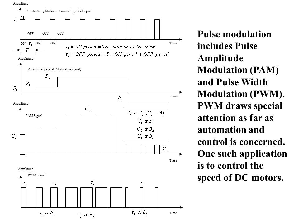 Amplitude Constant-amplitude constant-width pulsed signal Time Amplitude An arbitrary signal (Modulating signal) Time Amplitude Time Amplitude Time PAM Signal PWM Signal ON OFF ON OFF ON OFF Pulse modulation includes Pulse Amplitude Modulation (PAM) and Pulse Width Modulation (PWM).