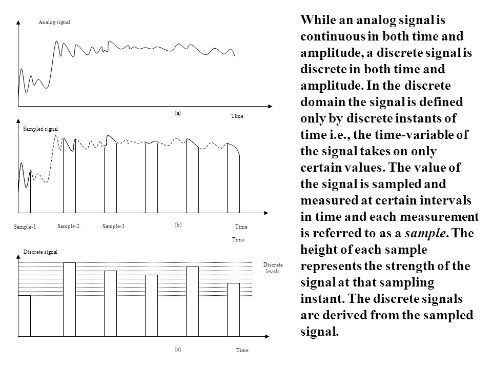 Analog signal Time Sampled signal Sample-1 Sample-2Sample-3 Time Discrete signal Time Discrete levels (a) (b) (c) While an analog signal is continuous