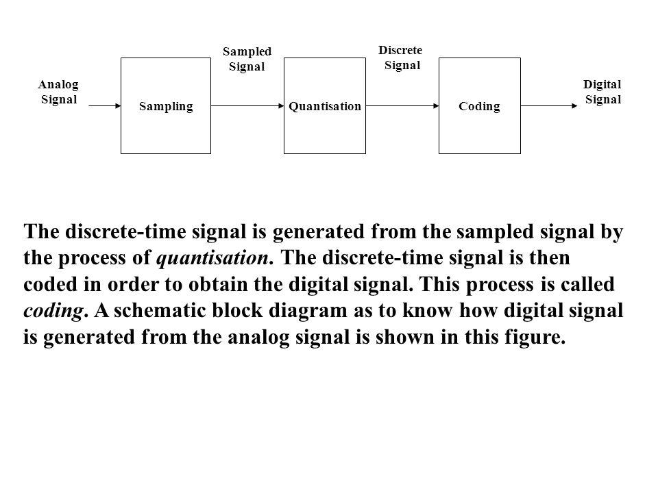Amplitude Constant-amplitude constant-width pulsed signal Time Amplitude An arbitrary signal (Modulating signal) Time Amplitude Time Amplitude Time PAM Signal PWM Signal ON OFF ON OFF ON OFF Pulse modulation includes Pulse Amplitude Modulation (PAM) and Pulse Width Modulation (PWM).