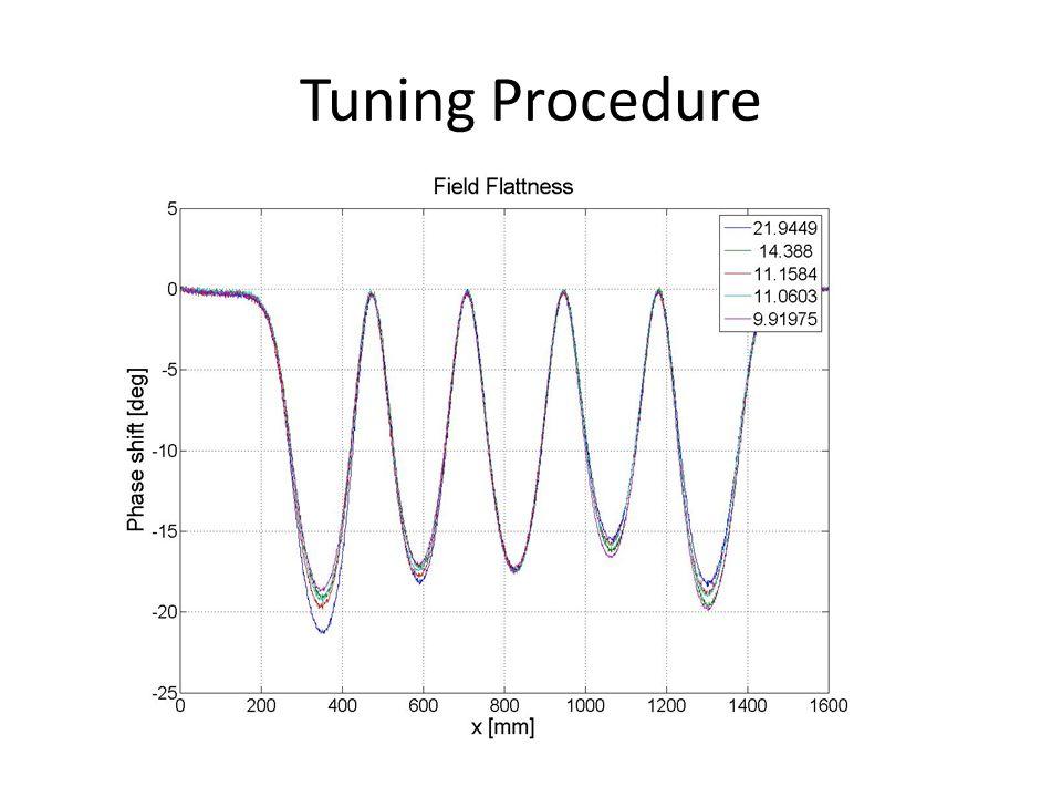 Tuning Procedure 1