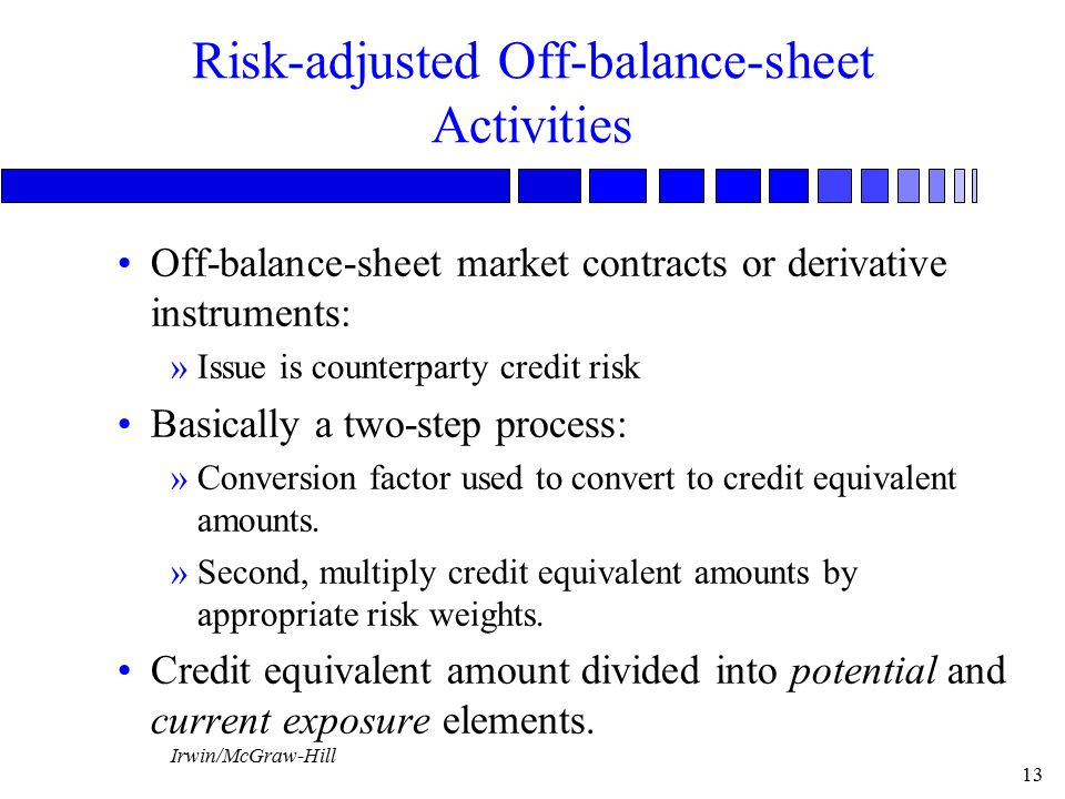 Irwin/McGraw-Hill 13 Risk-adjusted Off-balance-sheet Activities Off-balance-sheet market contracts or derivative instruments: »Issue is counterparty credit risk Basically a two-step process: »Conversion factor used to convert to credit equivalent amounts.