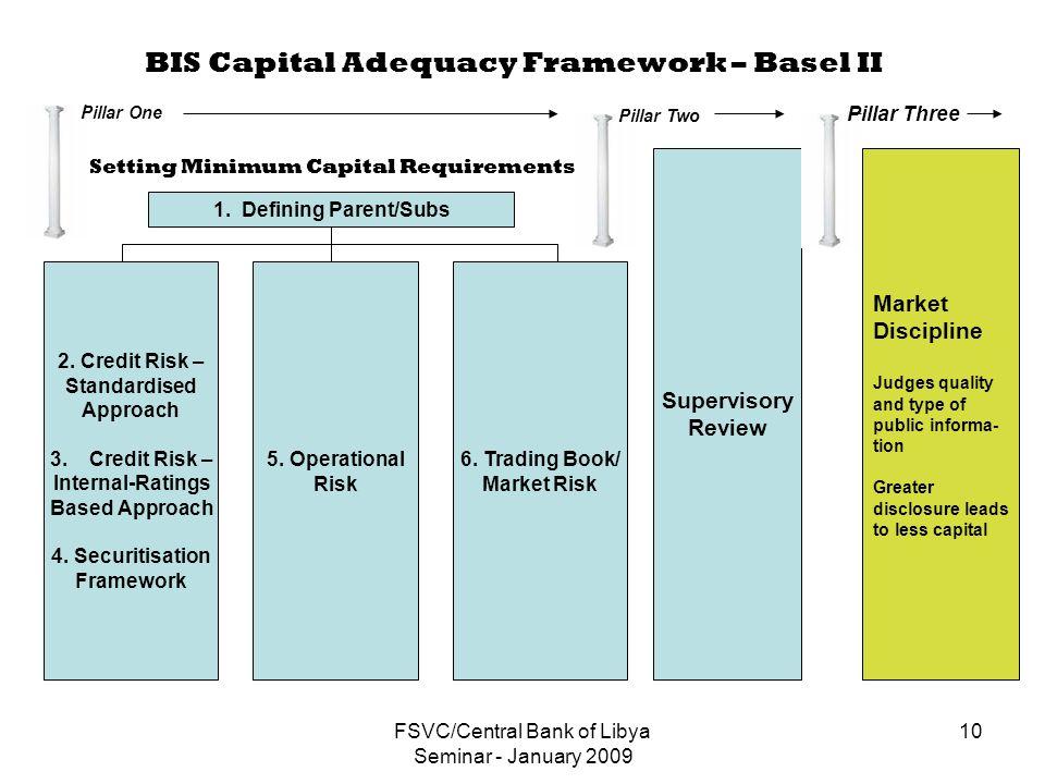 FSVC/Central Bank of Libya Seminar - January 2009 10 BIS Capital Adequacy Framework – Basel II 1.