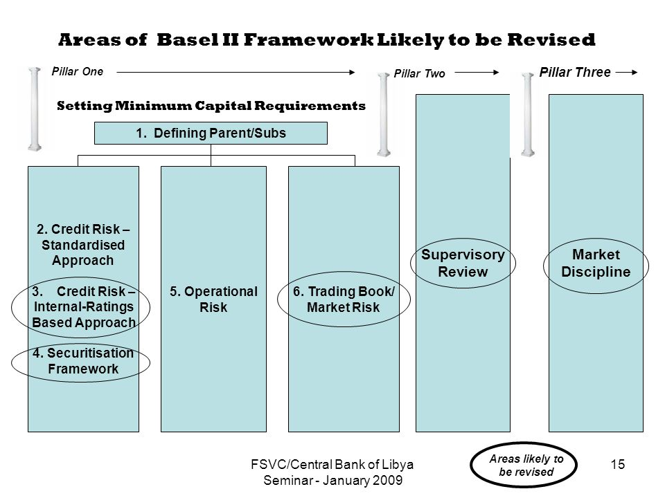 FSVC/Central Bank of Libya Seminar - January 2009 15 Areas of Basel II Framework Likely to be Revised 1.