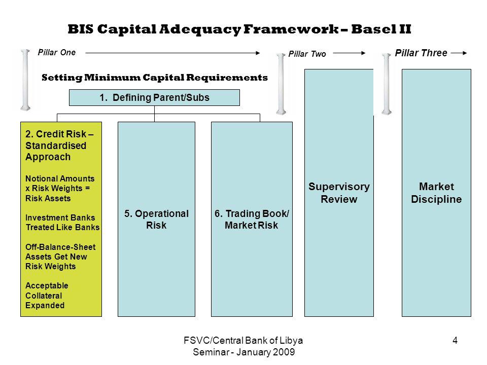 FSVC/Central Bank of Libya Seminar - January 2009 4 BIS Capital Adequacy Framework – Basel II 1.