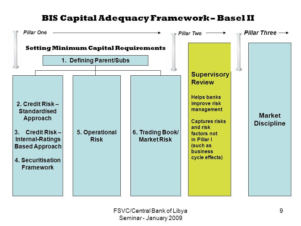 FSVC/Central Bank of Libya Seminar - January 2009 9 BIS Capital Adequacy Framework – Basel II 1.